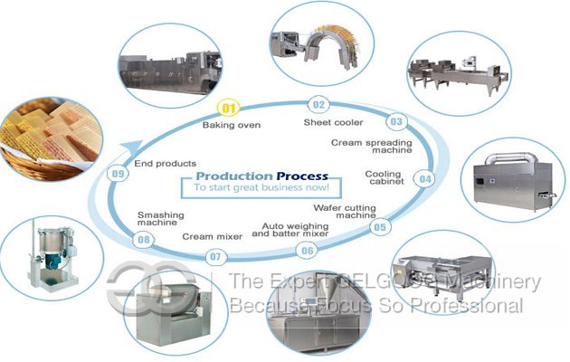 process of produce wafer biscuit